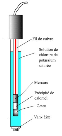 bioelectronimetre sonde 5