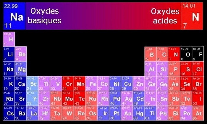bioélectroniques atomes électriques acido basique