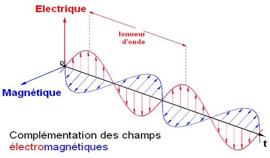 champ electromagnetique