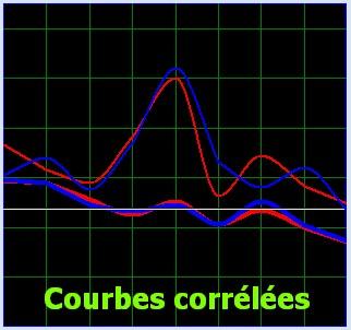courbes corrélées