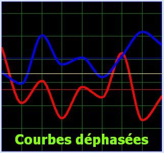 courbe dephasée