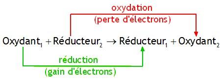 bioélectronique atomes électrique oxydoréduction