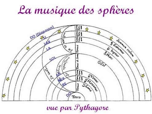 Sonotherapie vision musique Pythagore