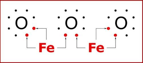 bioélectronique atomes electriques stabilité Fe2O3